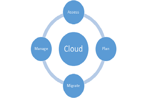 Cloud Process