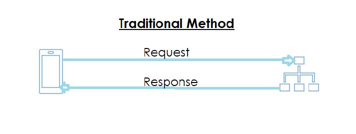 Traditional Method